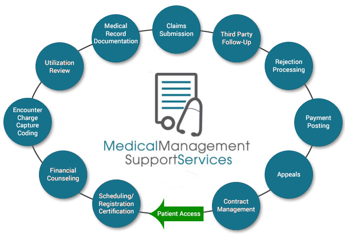 Our medical billing process